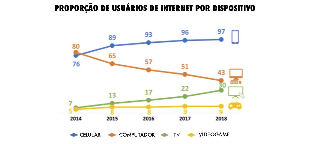 , 97% dos brasileiros acessam a Internet pelo smartphone
